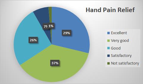 TENS hand pain relief