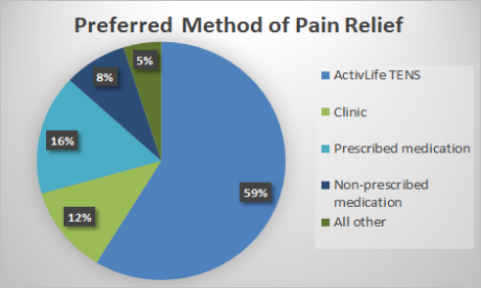 TENS preferred method of pain relief