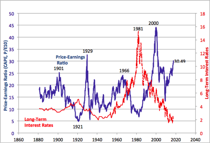 Shiller-CAPE—Source:Robert Shiller, Price earnings ratio is based on average inflation-adjusted earnings from the previous ten years, known as the Cyclically Adjusted PE Ratio (CAPE Ratio), Shiller PE Ratio, or PE 10