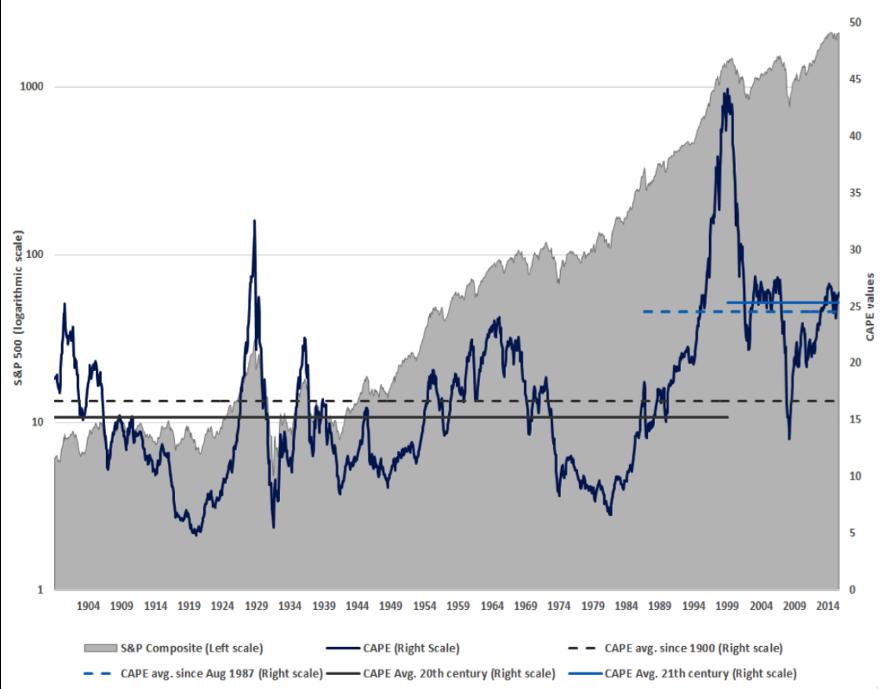S&P 500 and CAPE values since 1900—Source: Estran and Jéséquel,Equity Markets Valuation Using CAPE