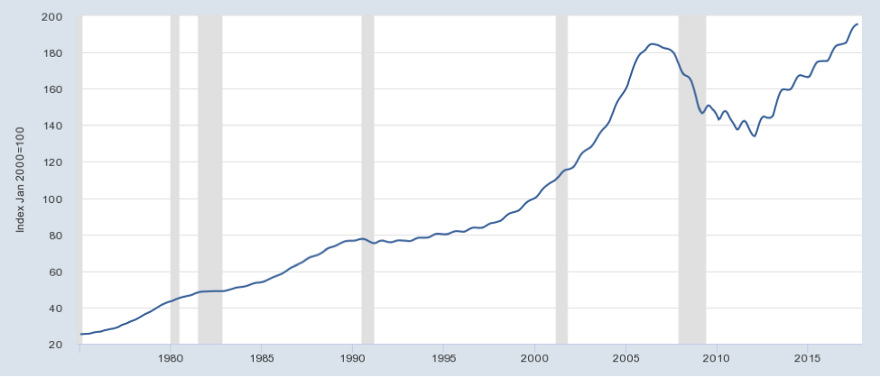 S&P/Case-Shiller U.S. National Home Price Index; Source: Source: S&P Dow Jones Indices LLC, FRED