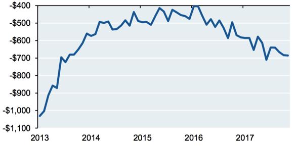 U.S. Budget Deficit, rolling 12 months ($ billion); Source: J.P. Morgan, Eye on the Market Outlook 2018