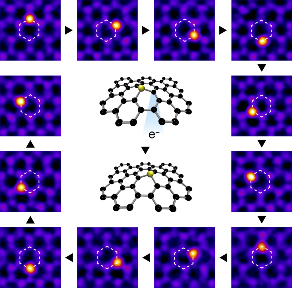 An electron beam focused on a carbon atom next to a silicon impurity atom can controllably make it jump to where the beam was placed. Step by step this allows the silicon to be moved with atomic precision around a hexagonal path. (CC-BY, Toma Susi / University of Vienna.)