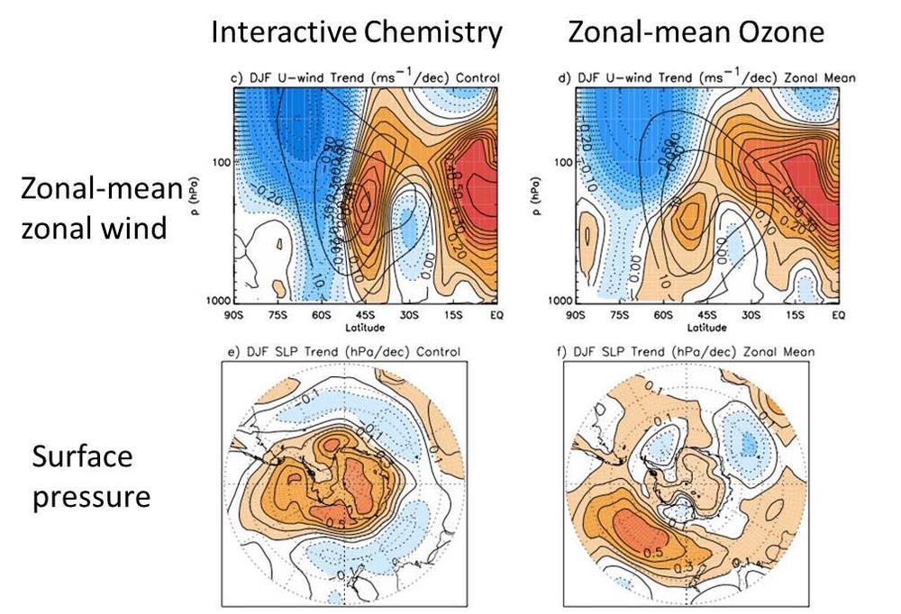 Trends between 2000 and 2050 in the zonal-mean zonal wind (top) and sea level pressure (bottom). Left panels show results from interactive stratospheric chemistry control simulations. right panels show response for prescribed zonal-mean ozone simulations. (from Waugh, 2009).