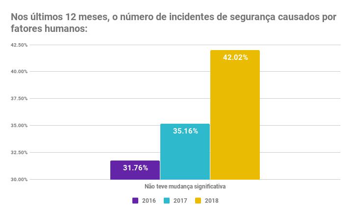 Nos últimos 12 meses, o número de incidentes de segurança causados por fatores humanos_ (2).png