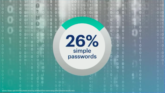 FB 26% use simple passwords.png