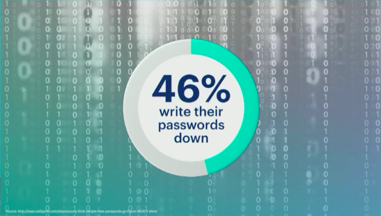 FB 46% write down their passwords.png