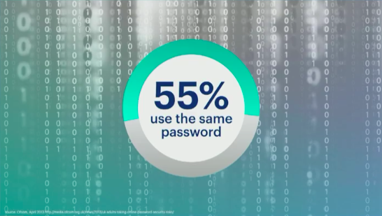 FB 55% use the same password.png