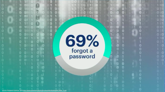 FB 69% forgot their password.png