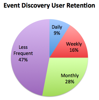 Hugh Event Discovery User Retention.png