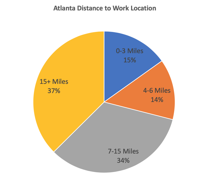 Created from data provided by the  November 2015 Atlanta Regional Commission Activity Based Model Calibration Report