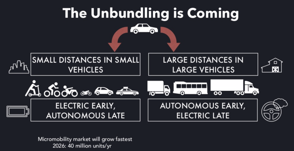 A slide titled The Unbundling is Coming from a presentation called  When Mobility Attacks  by Horace Dediu on September 6, 2018