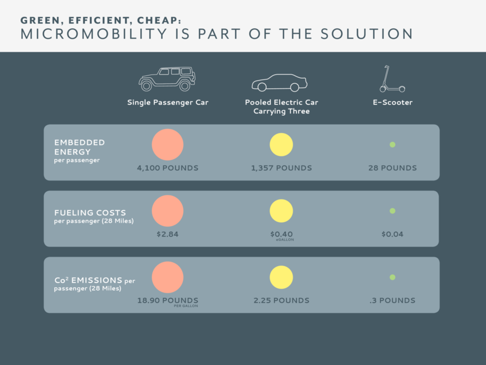 https://www.wired.com/story/e-scooter-micromobility-infographics-cost-emissions/
