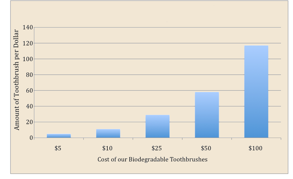 *A recurring donation of $10/month costs just $0.33/day and helps over 50 children receive two toothbrushes per year.