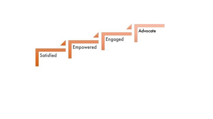 InSpeier CX Hierarchy