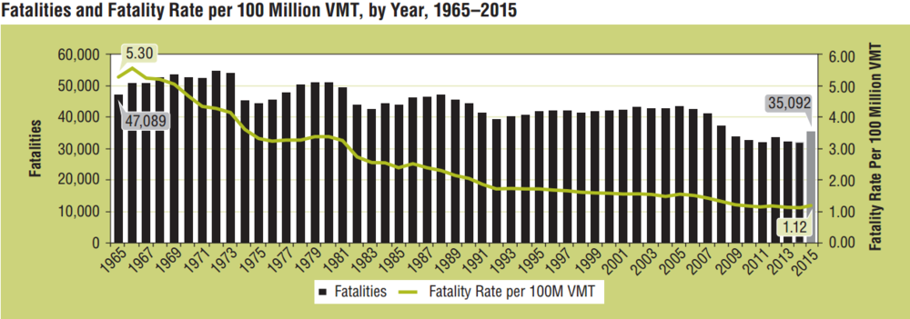 The chart produced by the NHTSA shows how 2015 bucked the recent trend of decreased deaths.