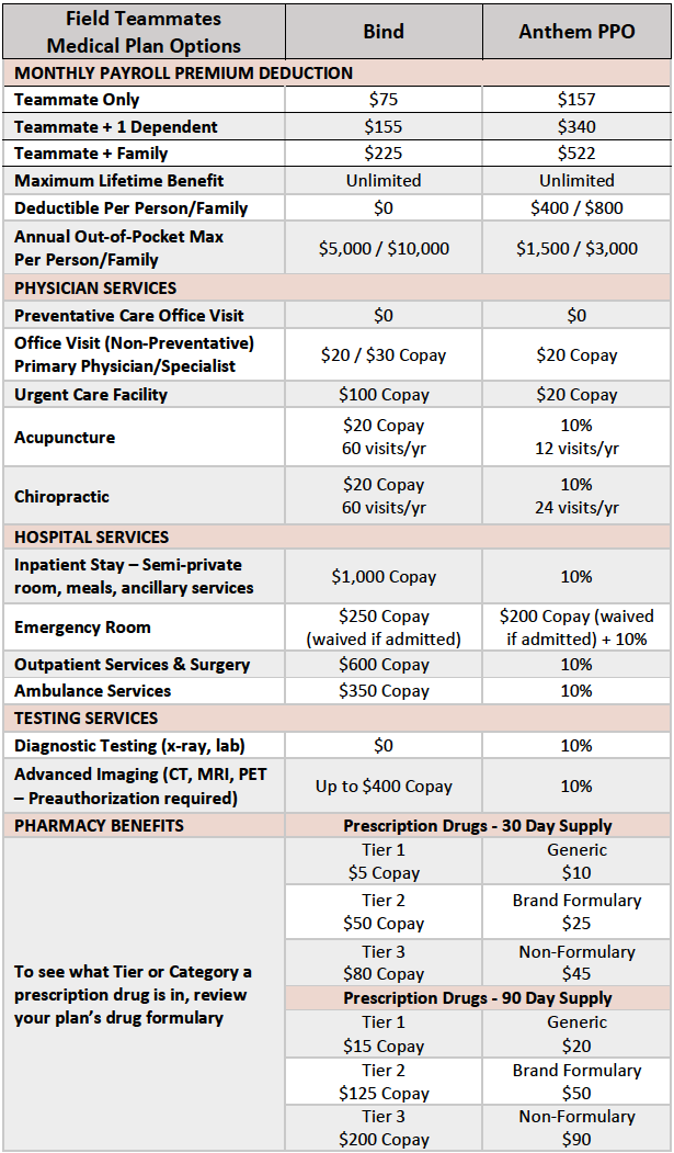 2019 Field Medical Plan Options.png