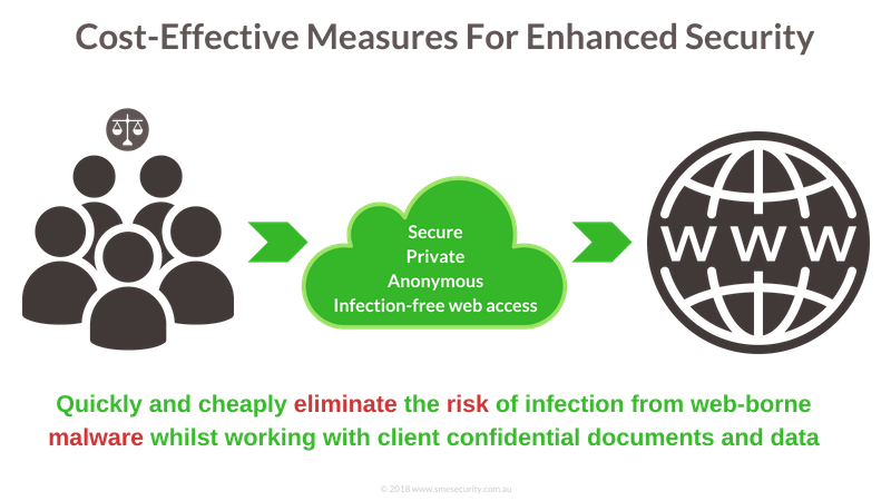 quickly match your clients security posture by implementing isolated browsing