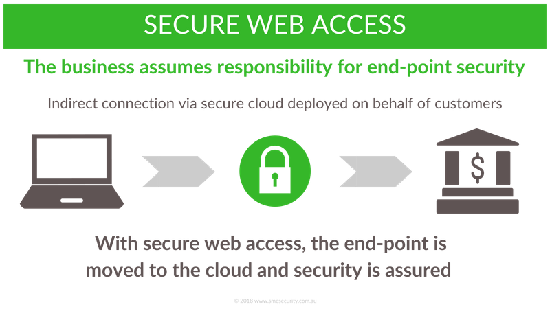 with secure web access, the business can take ownership of providing customer end-point security