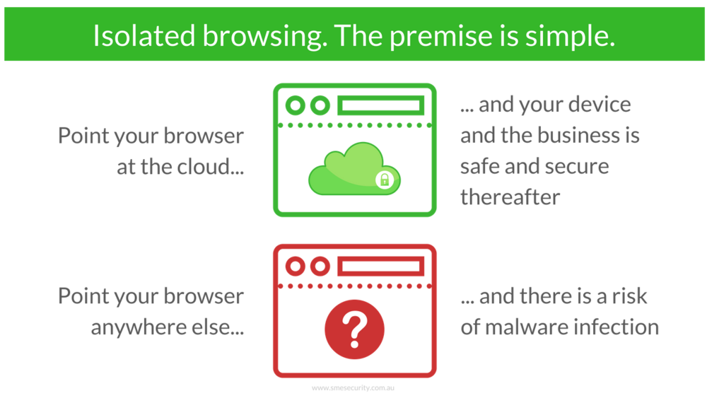 with isolated browsing the premise is simple - start your session secure and nothing bad will happen