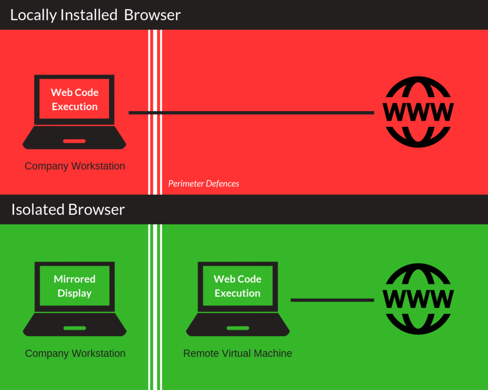 the extent that web code ingresses into the business - local browser versus isolated browser