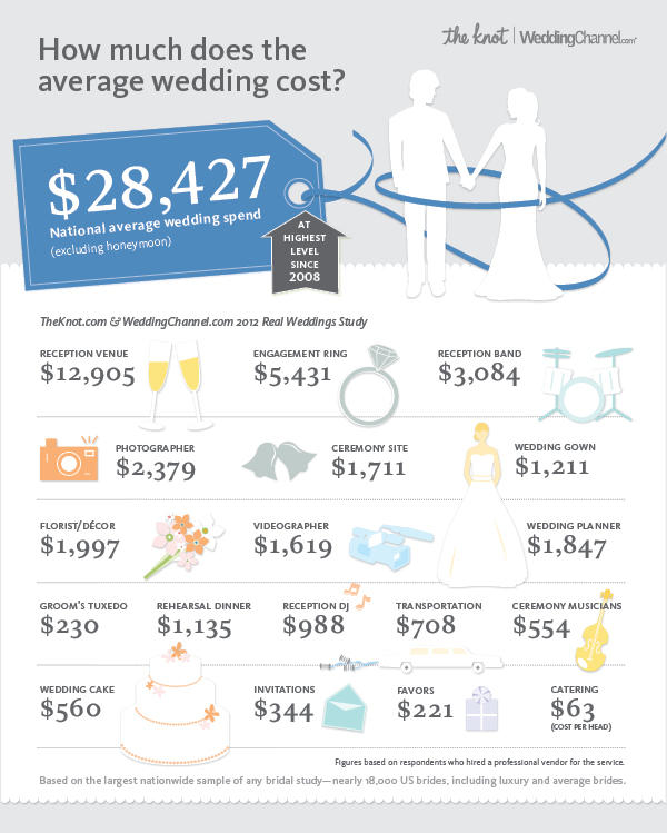 https://www.theknot.com/content/average-wedding-cost-2013