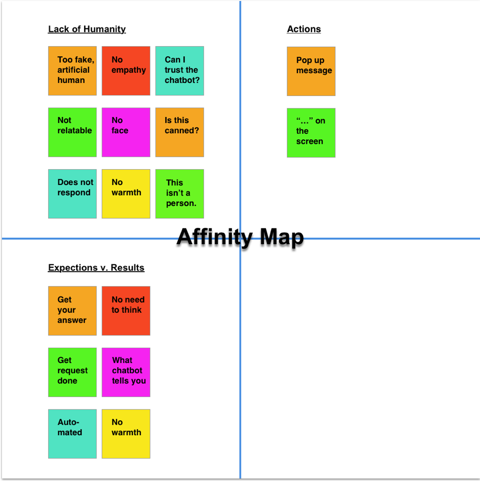 affinity map