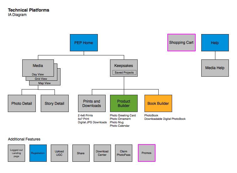 Technical platform IA