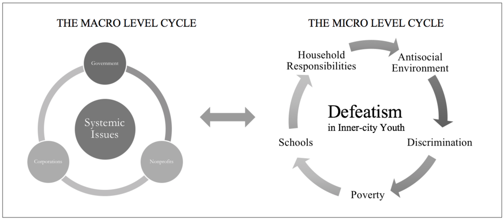 Figure 4. The Defeatism Model. The Defeatism Model illustrates how systemic issues coupled with the challenges already faced by inner-city youth can reinforce defeatism, leading to minimal if any opportunities for economic or social advancement.