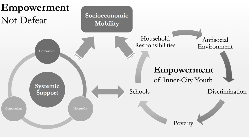 Figure 5. The Empowerment Model. The Empowerment Model illustrates the elements necessary for large-scale socioeconomic mobility to take place in American inner-cities. To promote opportunities for economic mobility, systemic support must spawn from macro level entity initiatives while children need to perceive empowerment at local and societal levels.