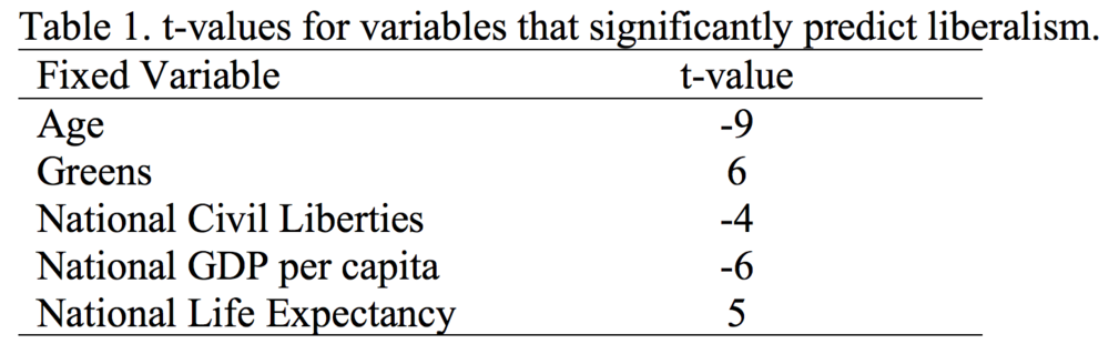 Table 1. t-values for variables that significantly predict liberalism.