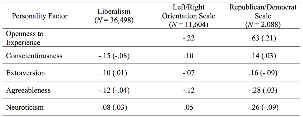 Table 2. Correlations between Big Five personality factors and political ideology using three measures of political orientation: the liberalism facet of openness to experience, self-reported left-right political orientation (right-wing orientation correlations are positive), and self-reported Republican/Democrat political preference (Democrat-leaning correlations are positive).  Note: All values reported are weighted Pearson correlation coefficients ( r ) with  p  < .001.  r  values from the BFI-10 inventory are in parentheses and those from the IPIP-NEO 120 are not. BFI-10 inventory was not employed in countries where the Left/Right Orientation Scale was used and liberalism is a facet of openness to experience, hence  r  values are not indicated.