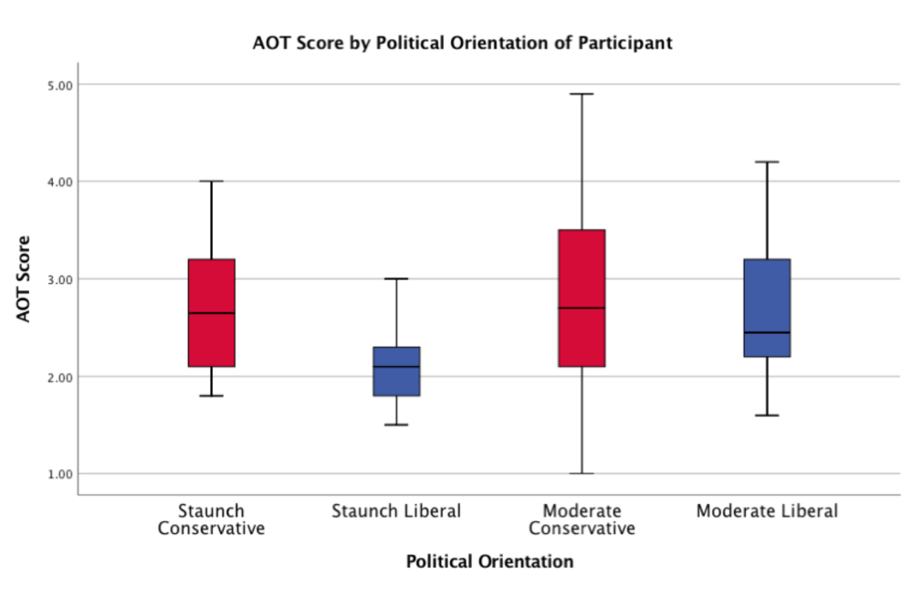 Figure 2. AOT Scores of Participants by Political Orientation. Note: The staunch categorization refers to those who rated themselves as adhering very or extremely to their ideological camp, whereas the moderate categorization refers to those who rated themselves as adhering somewhat or simply as as a conservative or a liberal.