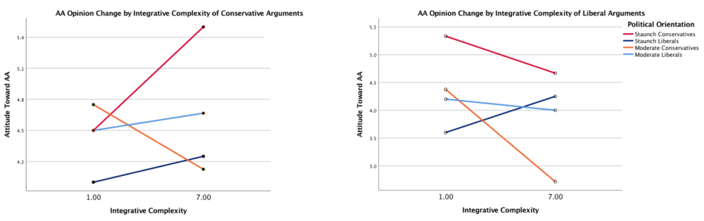 Figure 3. Attitudinal shifts on policies of racial preference varying by integrative complexity.