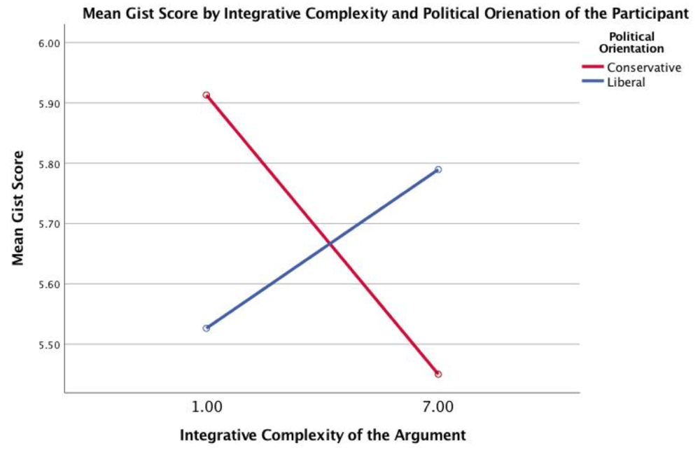 Figure 5. Average gist scores by political orientation and the integrative complexity of the judicial opinion.