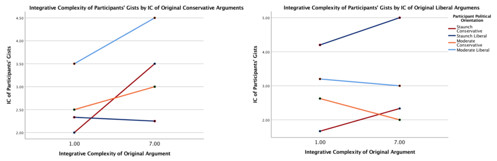 Figure 7. Integrative complexity of the participants' gists by the integrative complexity and political orientation of the original argument.