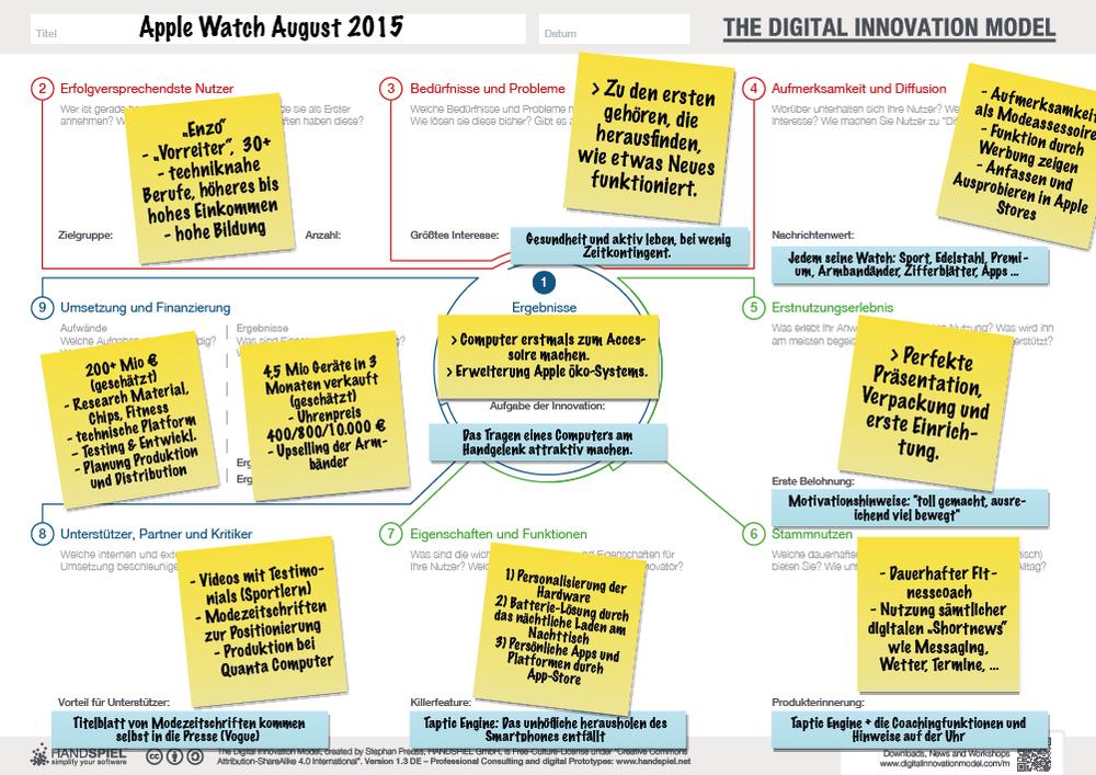 Abb: Die Apple Watch im August 2015 mit dem Digital Innovation Model analysiert (Kurzfassung) Mehr zum Model und das Buch dazu auf www.dmodel.com