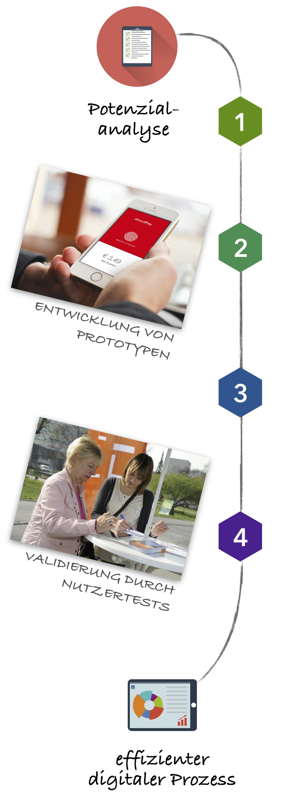 schritte-effizienter-digitaler-prozess.png