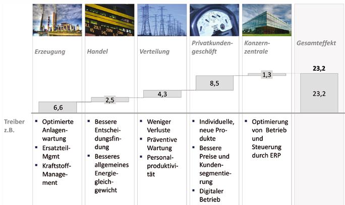 Effekt der Digitalisierung auf den Gewinn von Versorgern (Unternehmensbeispiel, in %) - Quelle: McKinsey, 2015.