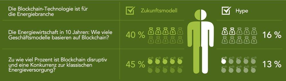 Ergebnisse aus der QUANTIC-Marktbefragung