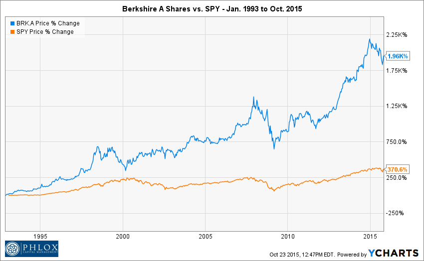Buffetts Alpha How Does Warren Buffett Create Wealth Phlox