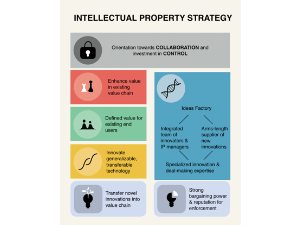 Class 8 - Intellectual Property Strategy    Lecture:    Slides    |    Case    |    Homework     Readings:    Chapter 9