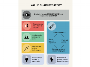Class 13 - Value Chain Strategy    Lecture:    Slides     Readings:    Chapter 11