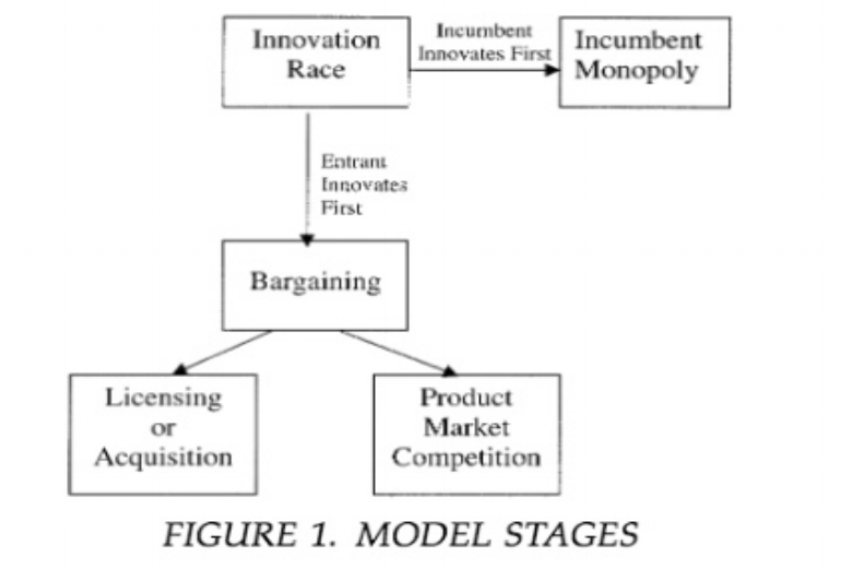 Incumbency and R&D Incentives: Licensing the Gale of Creative Destruction - Joshua Gans and Scott Stern | 2000 | Journal of Economics & Management Strategy