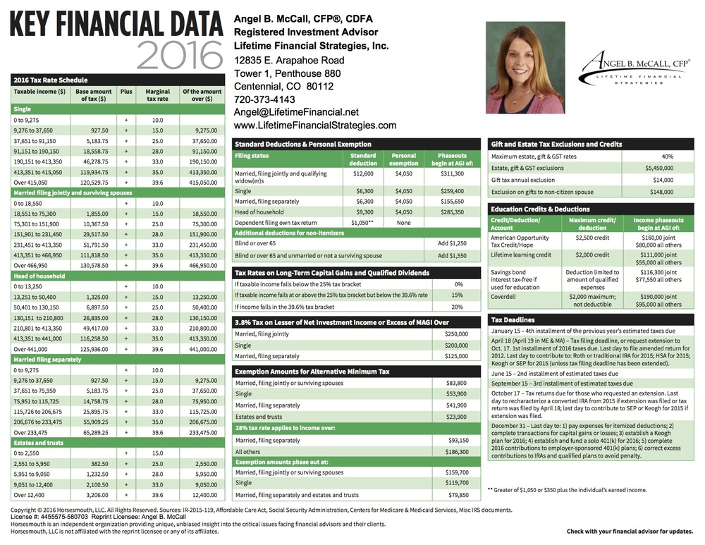 2016 Key Financial Data. Click image for pdf!