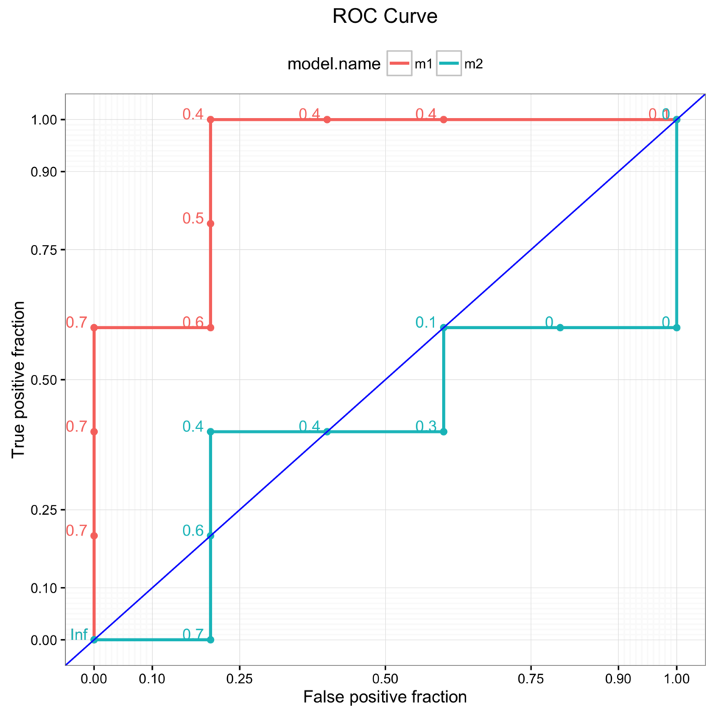 ROC curve with ggplot and  plotROC .