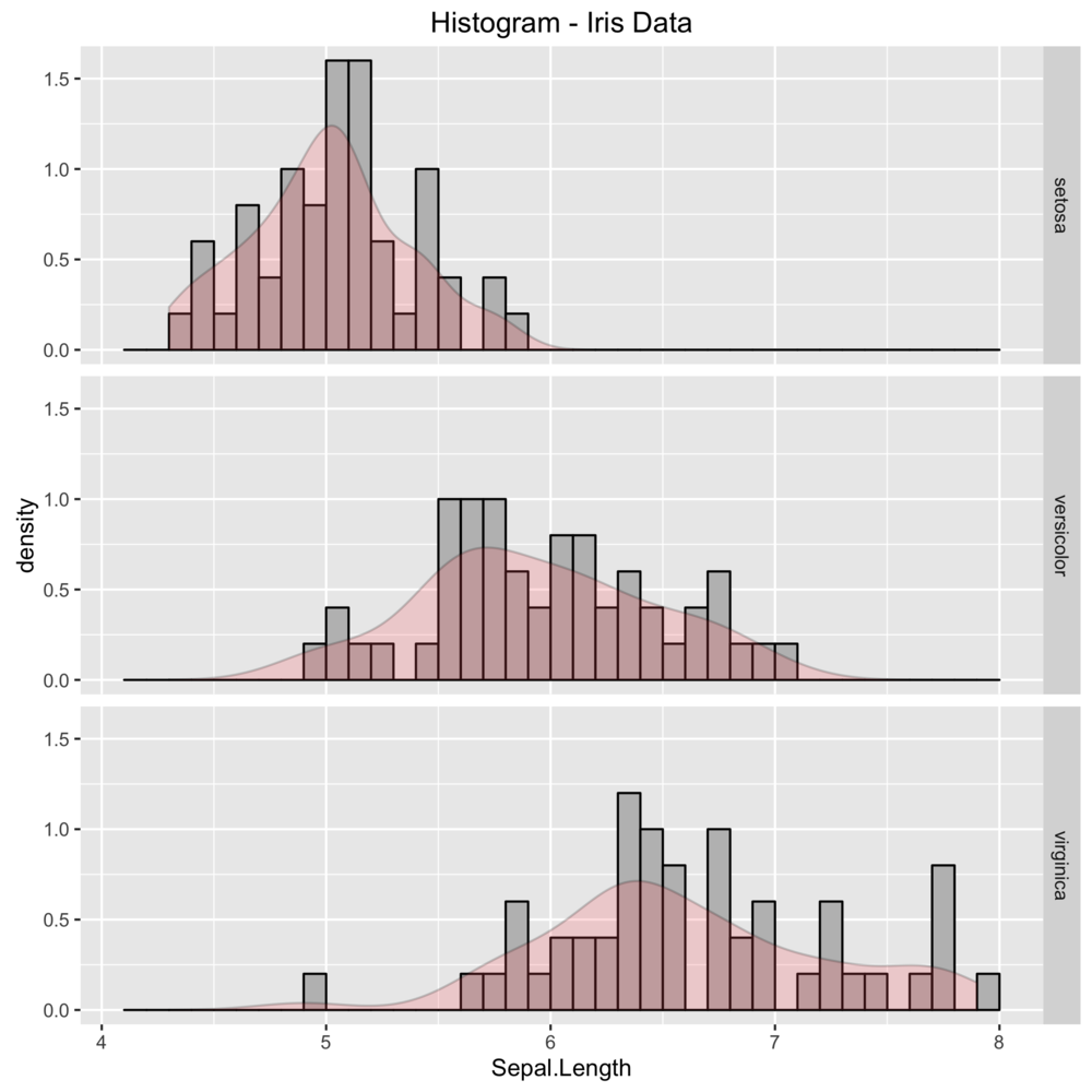 ggplot histogram with density curve.