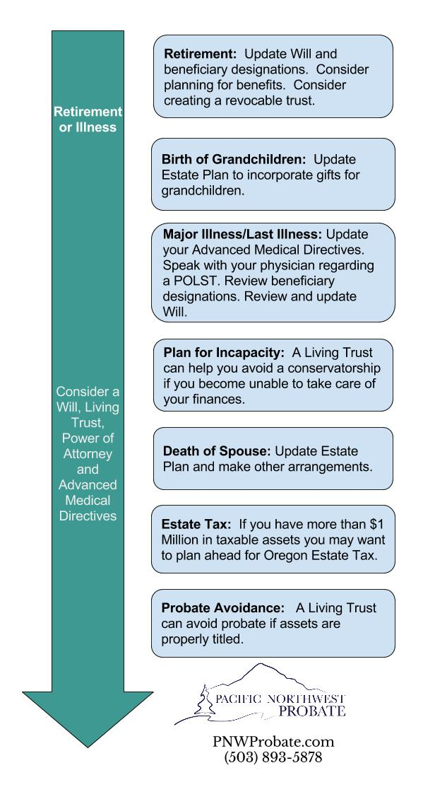 oregon estate planning timeline pacific northwest probate