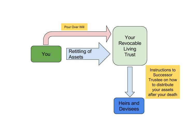 A diagram explaining the mechanics of a living trust.