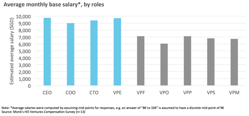 Chart 1   : Average base monthly salary of senior executives in Singapore tech startups
